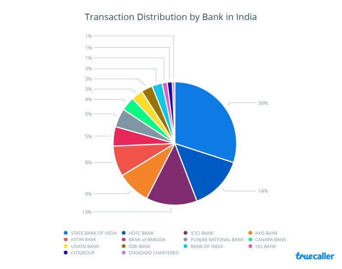 1. Transaction Distribution - India