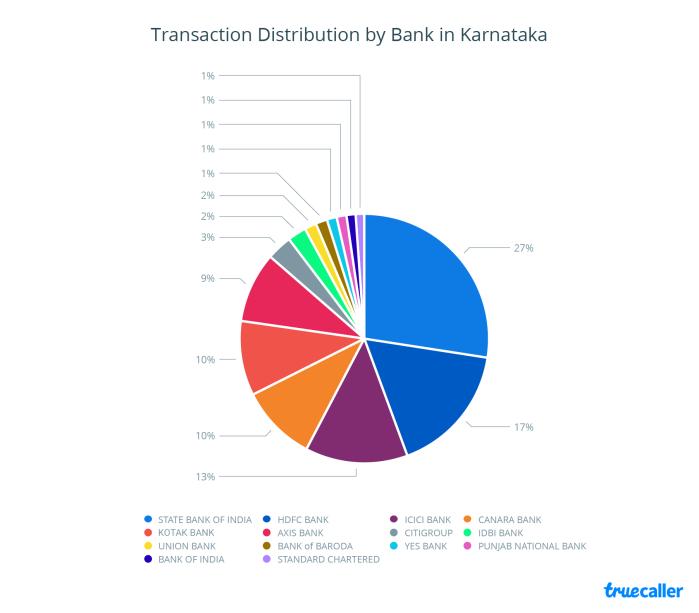 4. Transaction Distribution - Karnataka