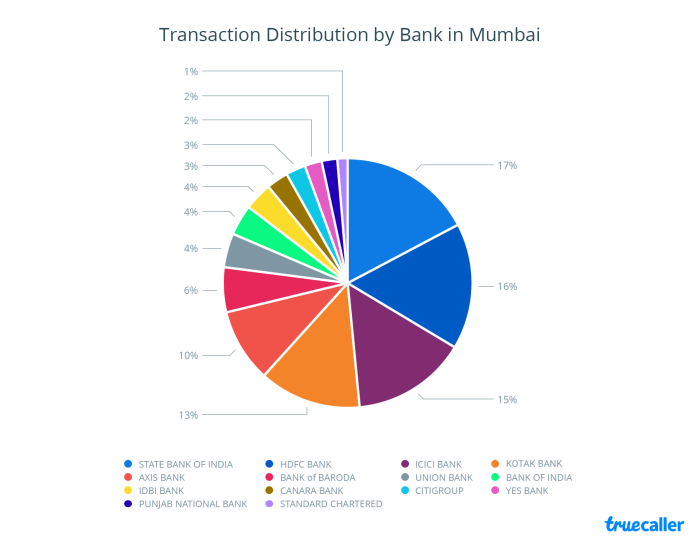 6. Transaction Distribution - Mumbai