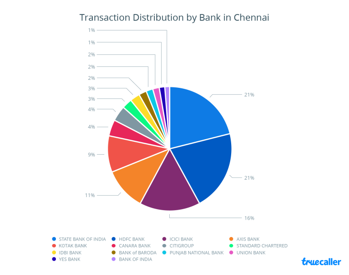 7. Transaction Distribution - Chennai