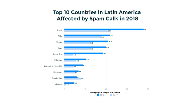 Truecaller Insights 2018 Latin America Spam Report Reveals: Brazil, Chile and Mexico Receive the most Spam Calls in the Region